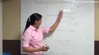 PMI-PBA | Porter's Five Forces Framework | Lesson 8
