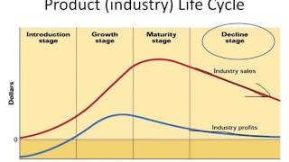 getlinkyoutube.com-Product Life Cycle Video Lecture