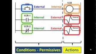 getlinkyoutube.com-PLC Lecture 01 Pt. 1- Programmable Logic Controller Basics PLC Professor
