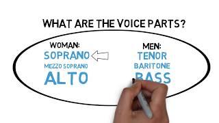 Does Voice Classification Matter? - Soprano, Alto, Tenor, Bass or Baritone width=