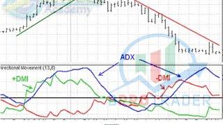 getlinkyoutube.com-مؤشر ADX أستراتيجية تداول أسهم و عملات