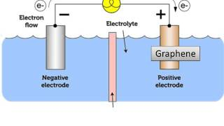 EE 496 Research Project: Graphene Battery