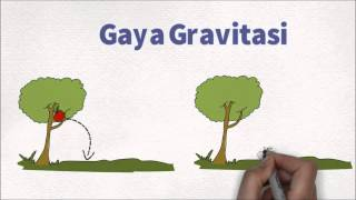 getlinkyoutube.com-Video Pembelajaran IPA kelas V tentang Gaya