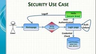 getlinkyoutube.com-Spring Framework Security Introduction