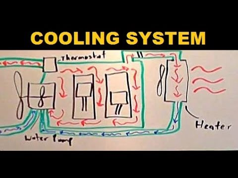 Engine Cooling - Explained