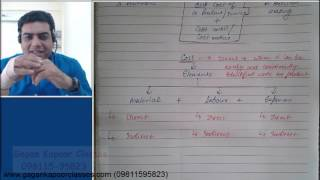 Introduction of Simple Cost Sheet Class 1