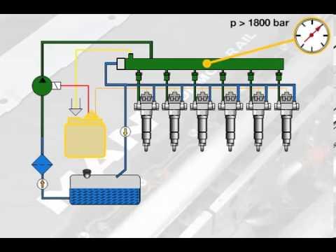 Funktion des Einspritzsystems Common Rail