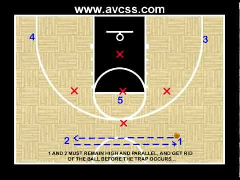 Youth Basketball Offense / 2 1 2 vs 1 3 1 Defense