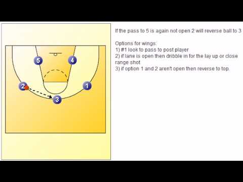 Youth Basketball: Basic Motion Offense
