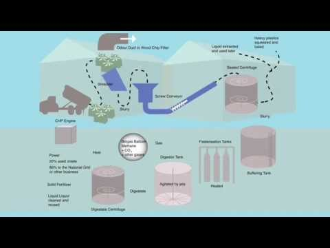 Anerobic Digestion Animation
