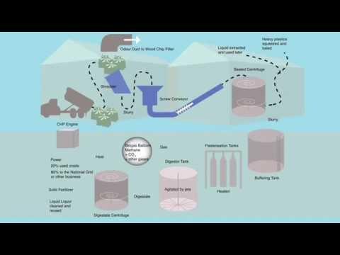 Anerobic Digestion Animation