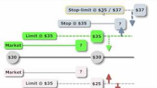 getlinkyoutube.com-FRM: Order Types (market, limit, stop, stop-limit)