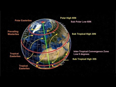 The influence of Climate Controls on Global Climate