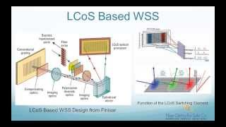 getlinkyoutube.com-What is LCoS Based Wavelength Selective Switch - FO4SALE.COM