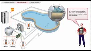 getlinkyoutube.com-9 - Swimming Pools - Danfoss