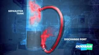 How a Compressor Works