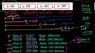 getlinkyoutube.com-HSC ICT-L403:  আইপি অ্যাড্রেস (IP Address) কী এবং এর বিস্তারিত।