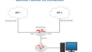 getlinkyoutube.com-How to Setup Mikrotik Router as Failover on two Connections