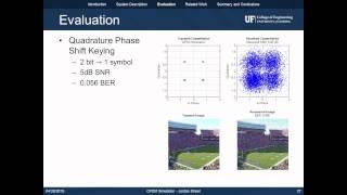 OFDM Simulation in MATLAB
