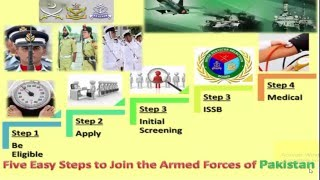 5 Easy Steps to Join Pakistan Armed forces width=