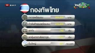 ศักยภาพกองทัพไทย
