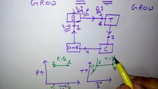 CARNOT CYCLE (P-V AND T-S DIAGRAM) हिन्दी  ! LEARN AND GROW