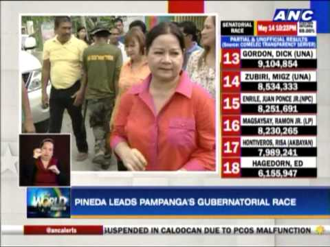 Pineda, Arroyo heading for victory in Pampanga