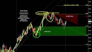 'Spike' Trading Strategy   SchoolOfTrade Newsletter 03/28/17