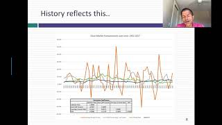 Interest Rates and Stock Prices: Looking Under the Hood!