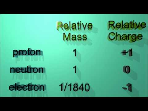 2.1.2 State the relative masses and charges of protons, neutrons and electrons  IB Chemistry