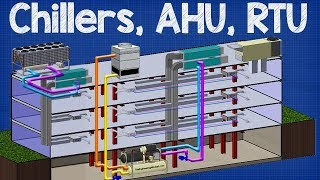 How Chiller, AHU, RTU work - working principle Air handling unit, rooftop unit