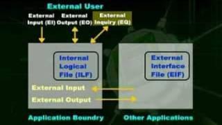 Lecture 10 (CS605 – Software Engineering – II)
