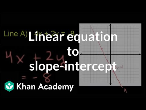 Converting to slope-intercept form