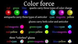 getlinkyoutube.com-Introduction to subatomic physics and subatomic particles: Part III