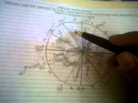classificationn of signs/ houses/ what is janam kundali.indian.astrology basics
