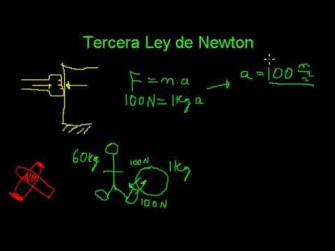 Tercera Ley de Newton - Concepto y ejemplos