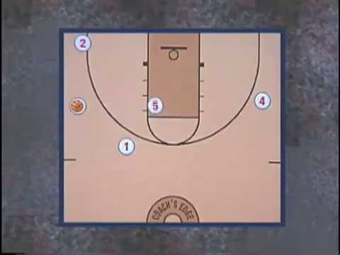 Youth Basketball Plays - Motion Zone Offense