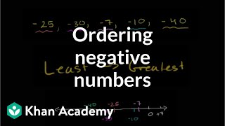 Ordering Negative Numbers