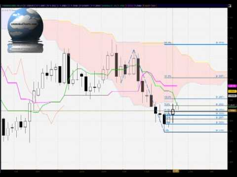 Daily EUR/USD FX FREE Ichimoku, Candlestick and Fibonacci analysis for May 21st 2013