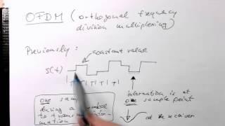 OFDM: Introduction (0000)