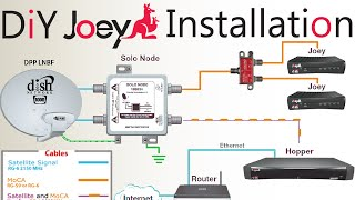 getlinkyoutube.com-DIY How To Install A Second Dish Network Joey To An Existing Hopper \  Joey Satellite Dish Setup