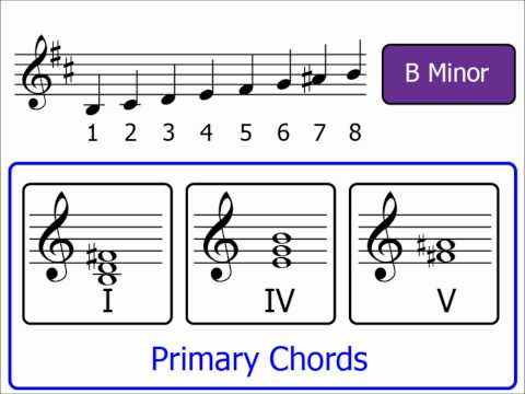 Chords Part 4: Primary Chords (Minor Keys)