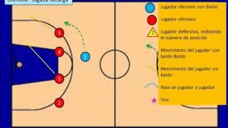 getlinkyoutube.com-Basquetbol - Formación ofensiva y defensiva