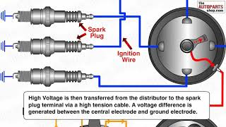 getlinkyoutube.com-How Ignition System Works