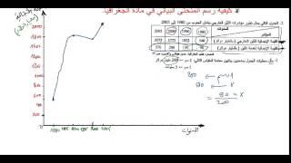 getlinkyoutube.com-كيفية رسم المنحنى البياني في مادة الجغرافيا باك