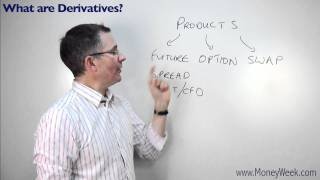 What are derivatives in nse fno Tutorials