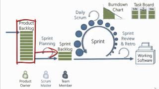 getlinkyoutube.com-Explaining Scrum in less than 120 seconds