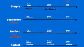 getlinkyoutube.com-12 tenses and their helping verbs