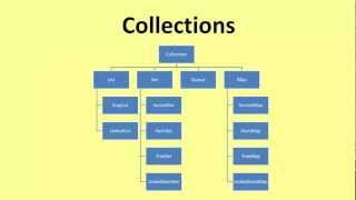 Java - Overview of data structures