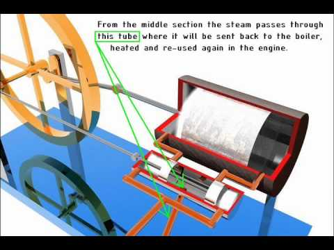 Double Acting Steam Engine Animation
